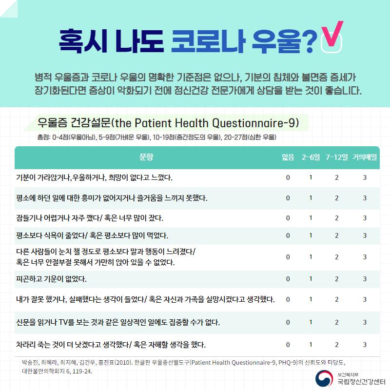 혹시 나도 코로나 우울?  병적 우울증과 코로나 우울의 명확한 기준점은 없으나, 기분의 침체와 불면증 증세가 장기화된다면 증상이 악화되기 전에 정신건강 전문가에게 상담을 받는 것이 좋습니다.  우울증 건강설문(the Patient Health Questionnaire-9)  총점: 0-4점(우울아님), 5-9점(가벼운 우울), 10-19(중간정도의 우울), 20-27점(심한 우울)  문항: 기분이 가라앉거나, 우울하거나, 희망이 없다고 느꼈다. / 평소에 하던 일에 대한 흥미가 없어지거나 즐거움을 느끼지 못했다. / 잠들기가 어렵거나 자주깼다, 혹은 너무 많이 잤다. / 평소보다 식욕이 줄었다, 혹은 평소보다 많이 먹었다/ 다른사람들이 눈치 챌 정도로 평소보다 말과 행동이 느려졌다, 혹은 너무 안절부절 못해서 가만히 앉아 있을 순 없었다. / 피곤하고 기운이 없었다. / 재가 잘못했거나, 실패했다는 생각이 들었다, 혹은 자신과 가족을 실망시켰다고 생각했다. / 신문을 읽거나 TV를 보는 것과 같은 일상적인 일에도 집중할 수가 없다. / 차라리 죽는 것이 더 낫겠다고 생각했다, 혹은 자해할 생각을 했다.  없음(0점), 2-6일(1점), 7-12일(2점), 거의매일(3점)